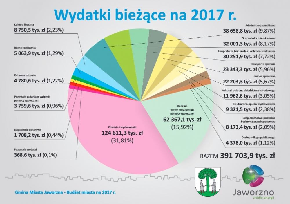 budżet miasta jaworzna 2017