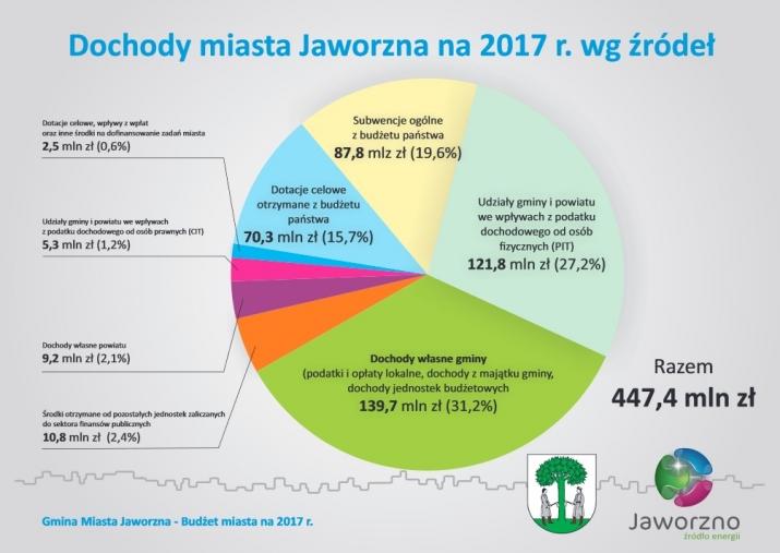 Jaworzno budżet 2017